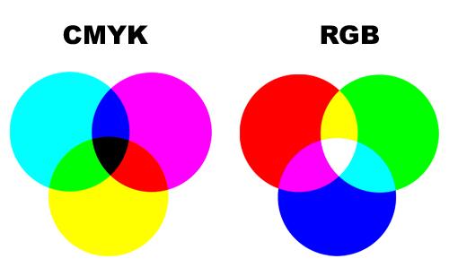 Diferença entre CMYK e RGB.